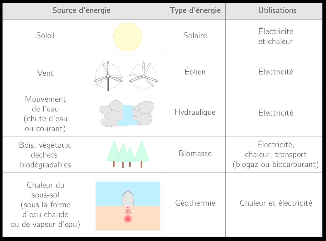 Les cinq familles d'énergies renouvelables