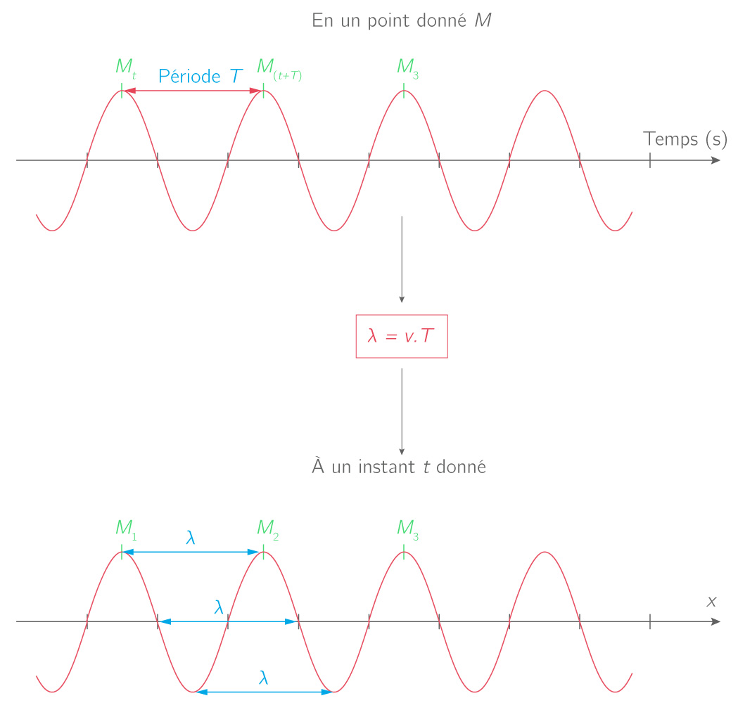 Périodicité spatiale et temporelle d'une onde progressive périodique