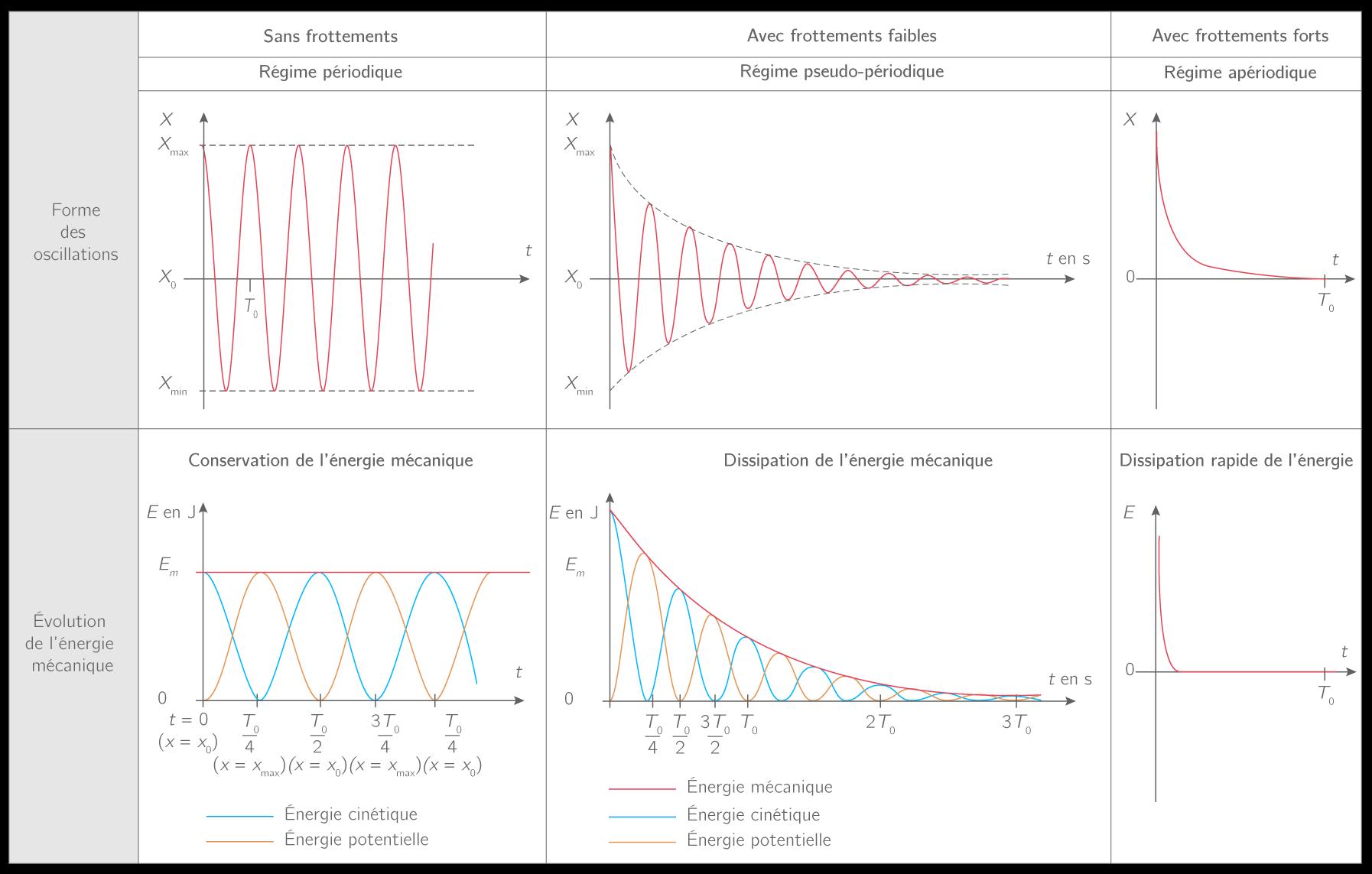Comportement d'un oscillateur libre en fonction des frottements