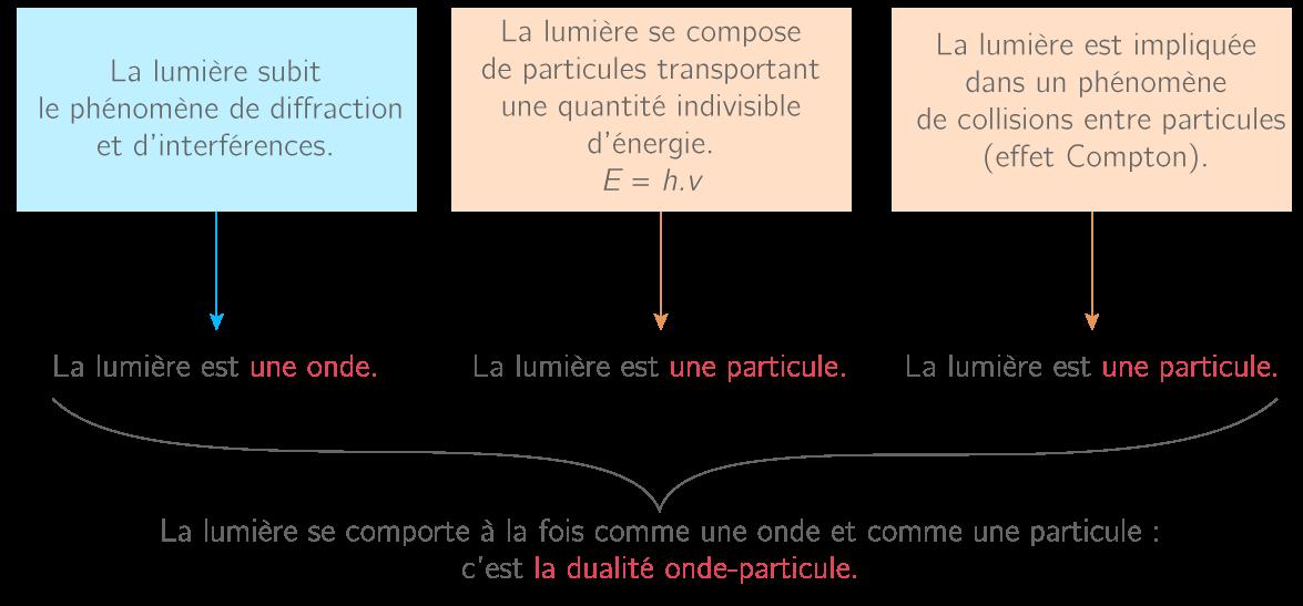 Dualité onde-particule de la lumière
