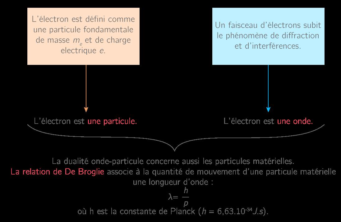Dualité onde-particule d'une particule matérielle