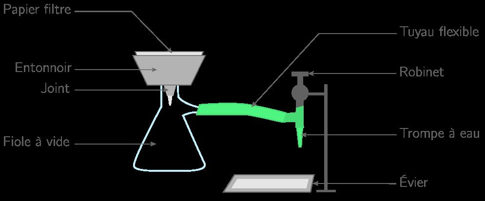 Montage de filtration sous pression réduite (ou filtration Büchner)