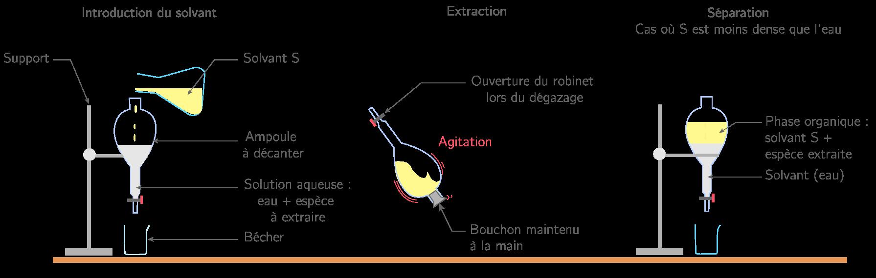 Les trois étapes d'une extraction par solvant