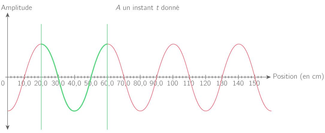 D terminer une longueur d 39 onde sur un graphique m thode - Cercle chromatique longueur d onde ...