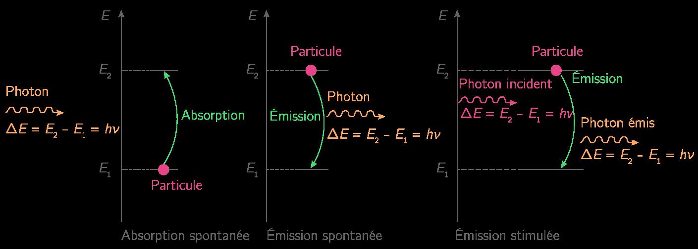 Récapitulatif des phénomènes d'absorption et d'émission