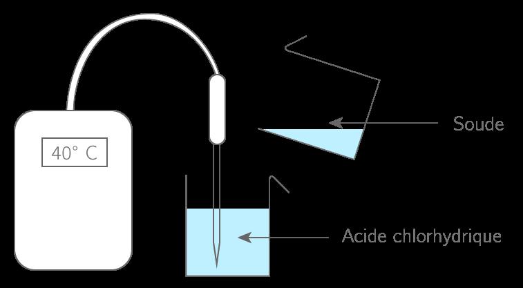 Effet d'une réaction acidobasique