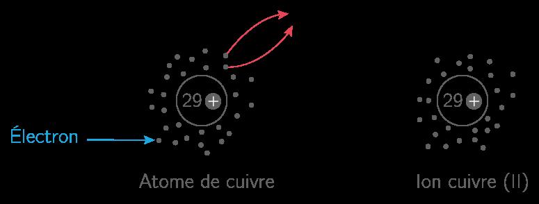 Formation d'un ion
