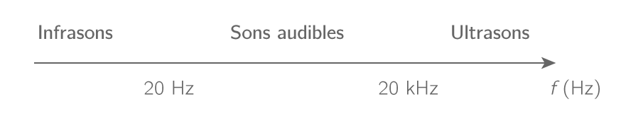 Sons audibles