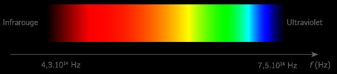 La lumière visible