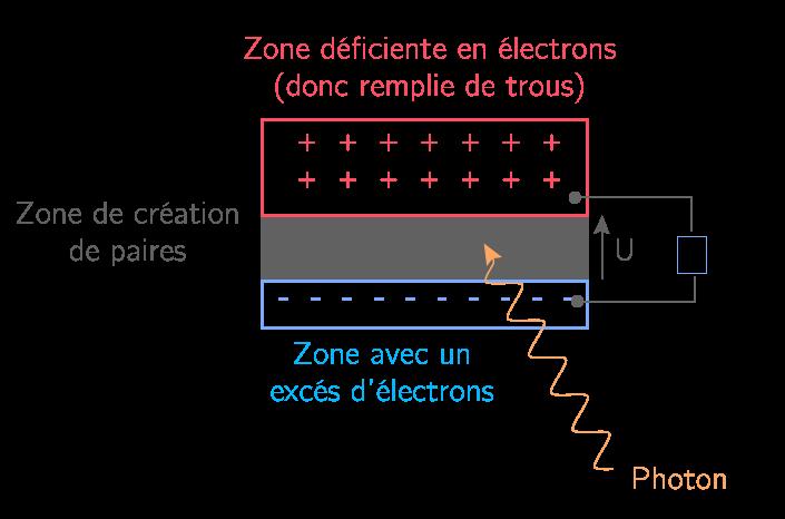 Schéma d'une cellule photovoltaïque