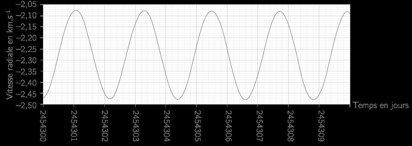 Variation des vitesses radiales de l'étoile du système HD 189733