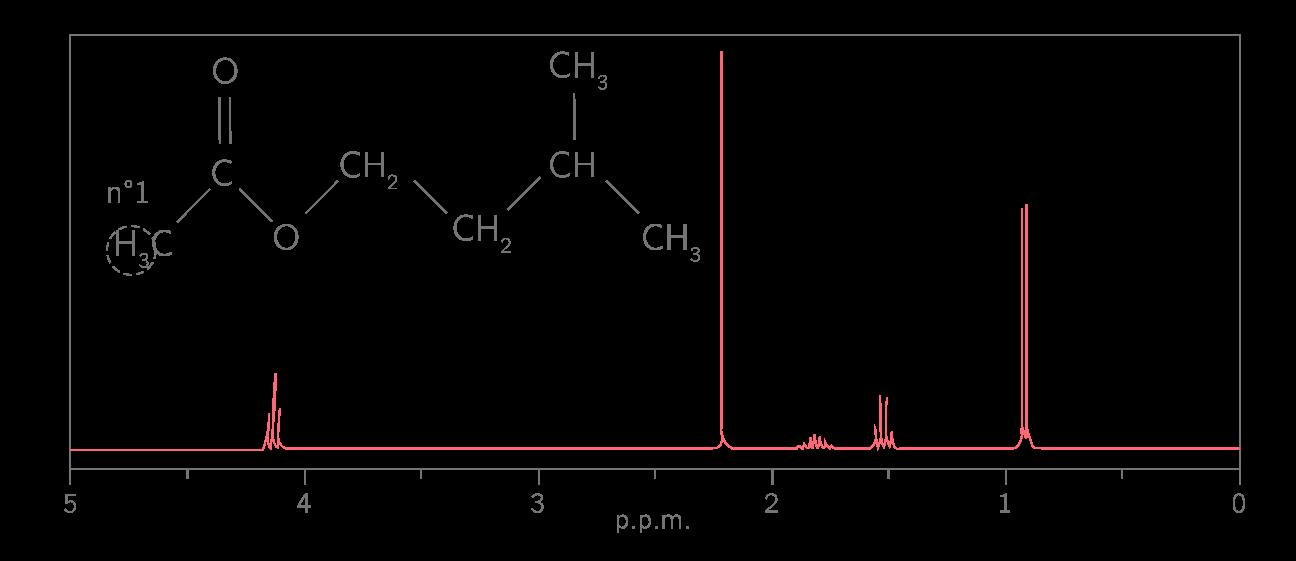 Spectre RMN de l'éthanoate d'isoamyle