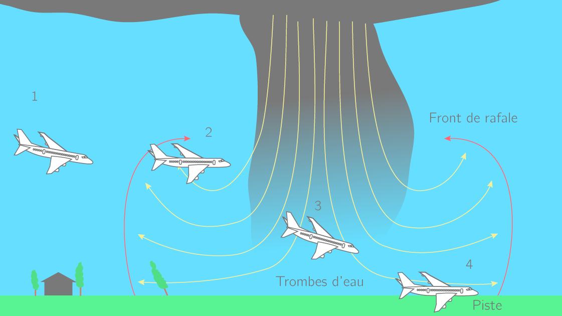Figure 1. Les rafales descendantes d'après mrmeteo.info.