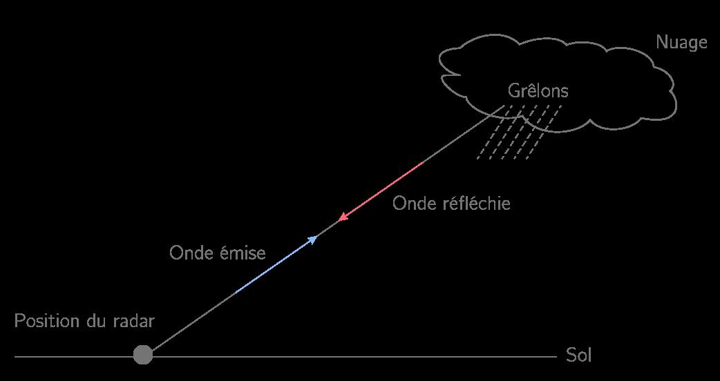 Figure 2. Radar météorologique.