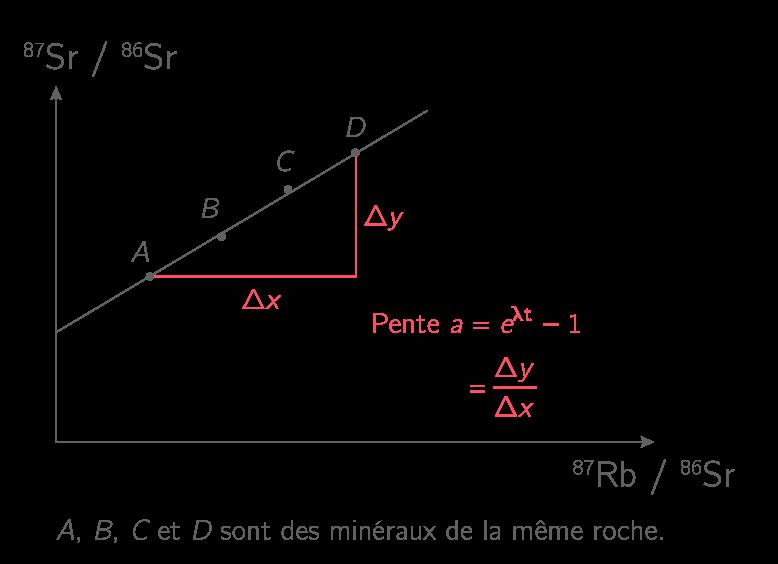 Exemple de construction d'une droite isochrone afin de connaître l'âge d'une roche