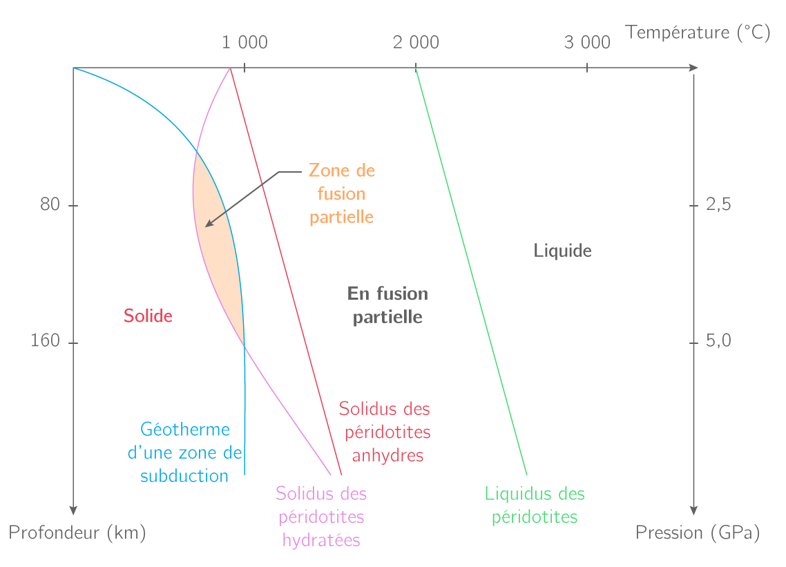 Mécanisme permettant l'entrée en fusion de la péridotite