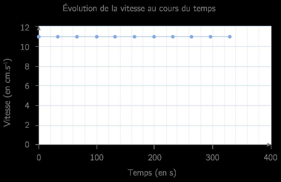 Représentation graphique B