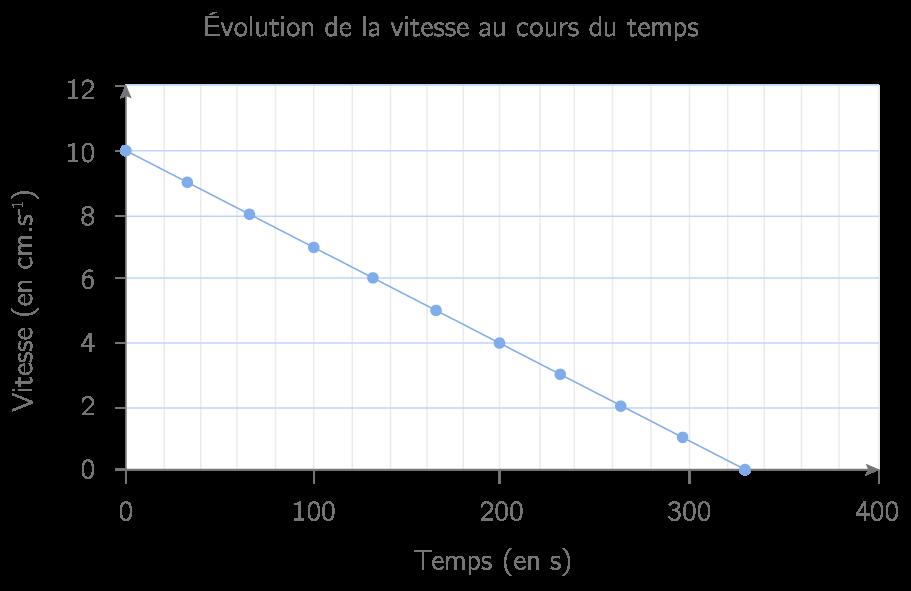 Représentation graphique A