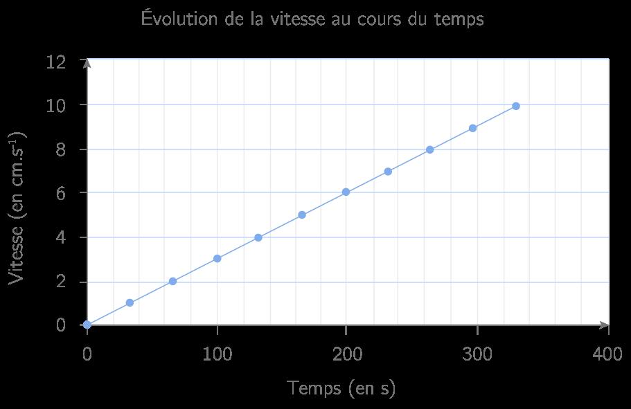 Représentation graphique C