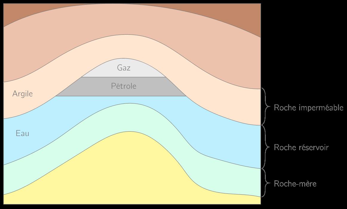 Les structures géologiques qui piègent les hydrocarbures