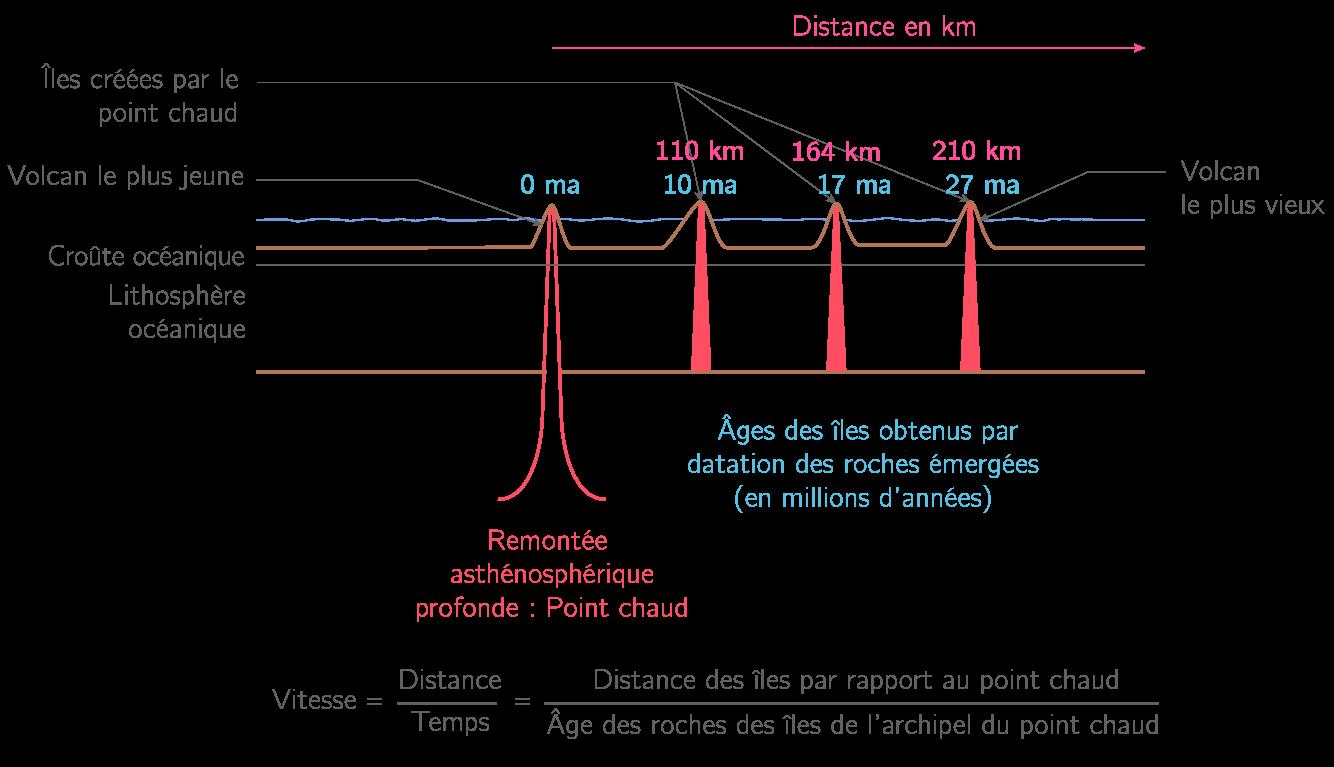 La vitesse de déplacement de la lithosphère océanique par l'alignement des volcans intraplaques