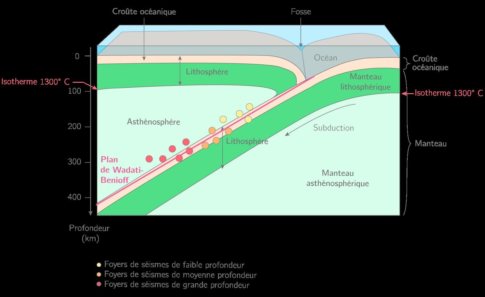 Schéma de la répartition des séismes dans une zone de subduction