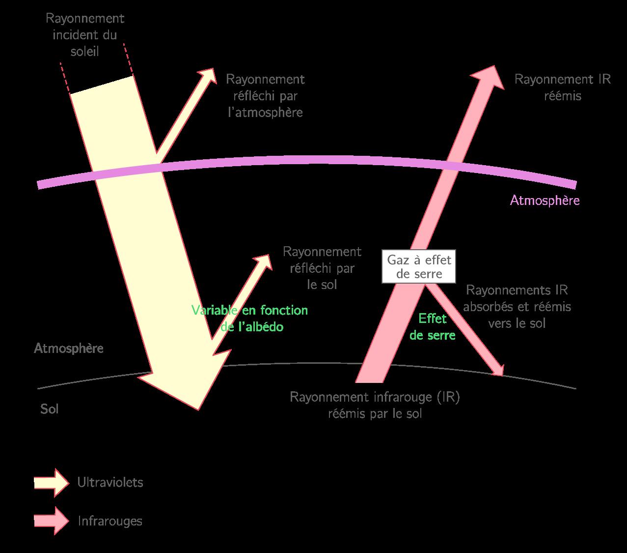 La schématisation du fonctionnement de l'effet de serre