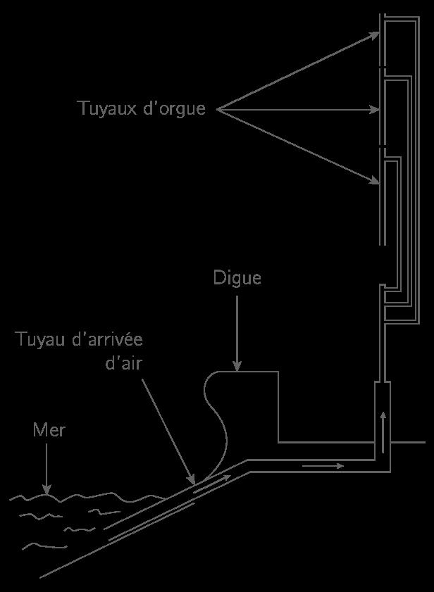 Schéma de fonctionnement de l'orgue marin de Blackpool (vue en coupe)Remarque importante : ce schéma n'est pas à l'échelle.