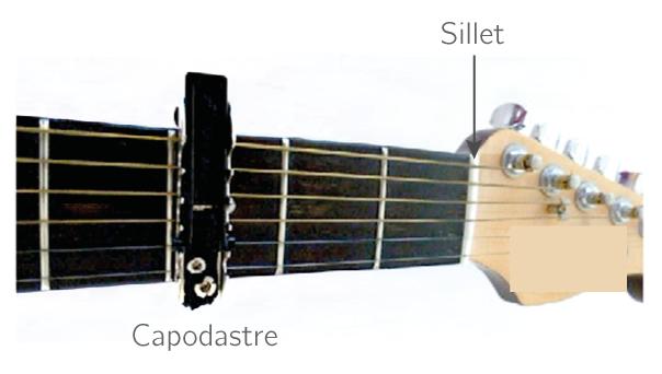 Photographie d'un capodastre placé sur la 3e case du manche d'une guitare