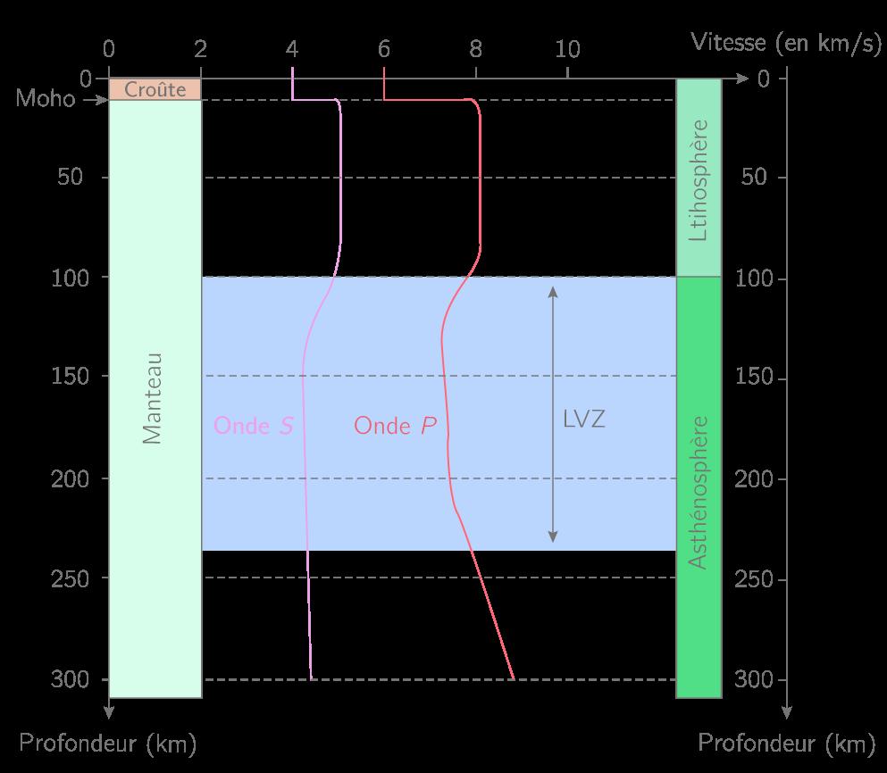 Mise en évidence de la vitesse des ondes sismiques dans les 300 premiers kilomètres de la surface de la Terre vers son centre