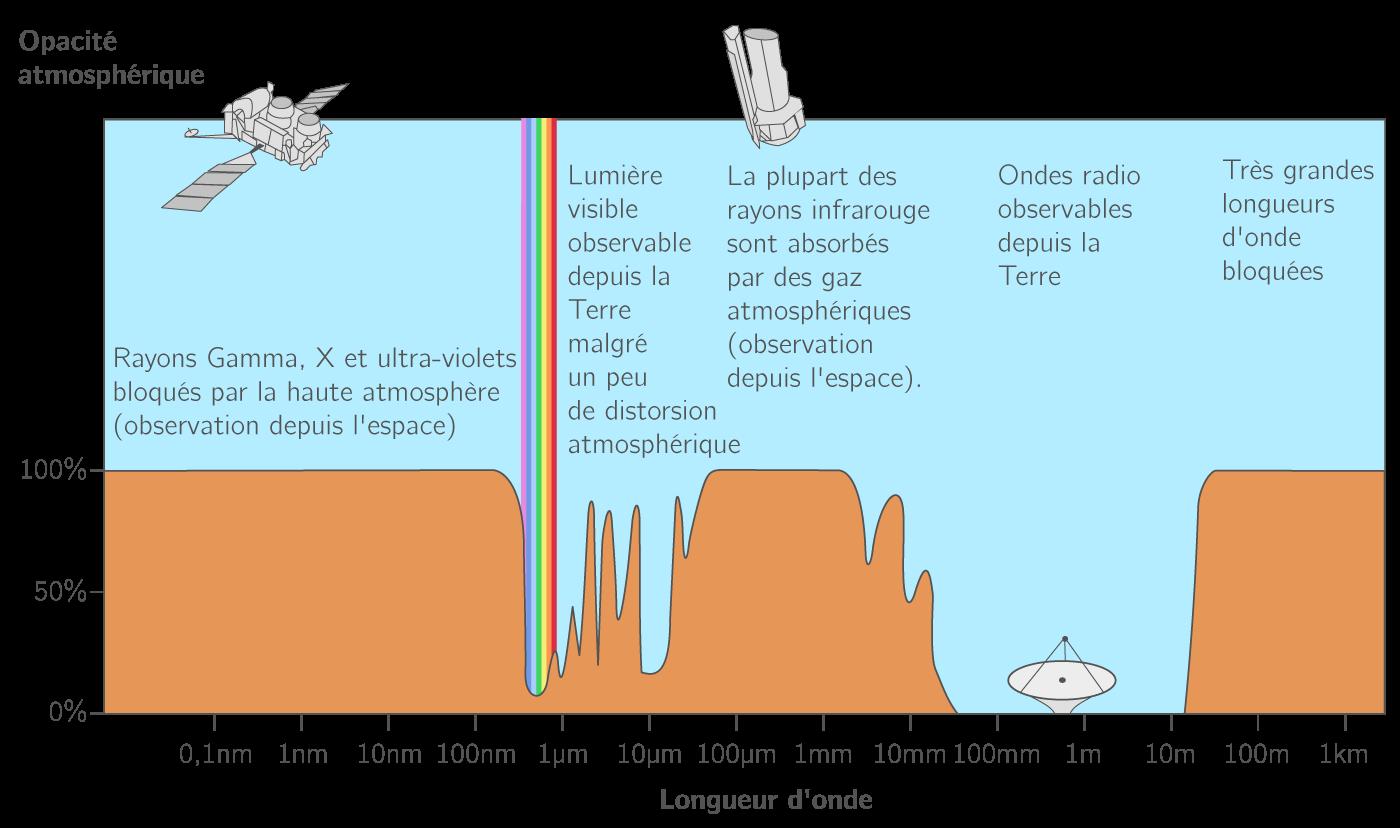 Opacité électromagnétique (ou transmittance) de l'atmosphère en fonction de la longueur d'onde