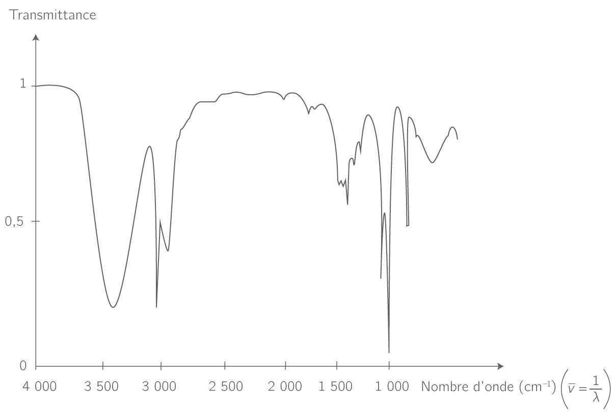 Exemple de spectre d'absorption IR