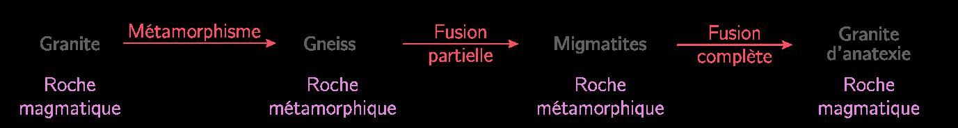 Modifications pétrographiques lors de la collision