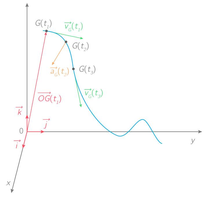 Vecteurs position, vitesse et accélération