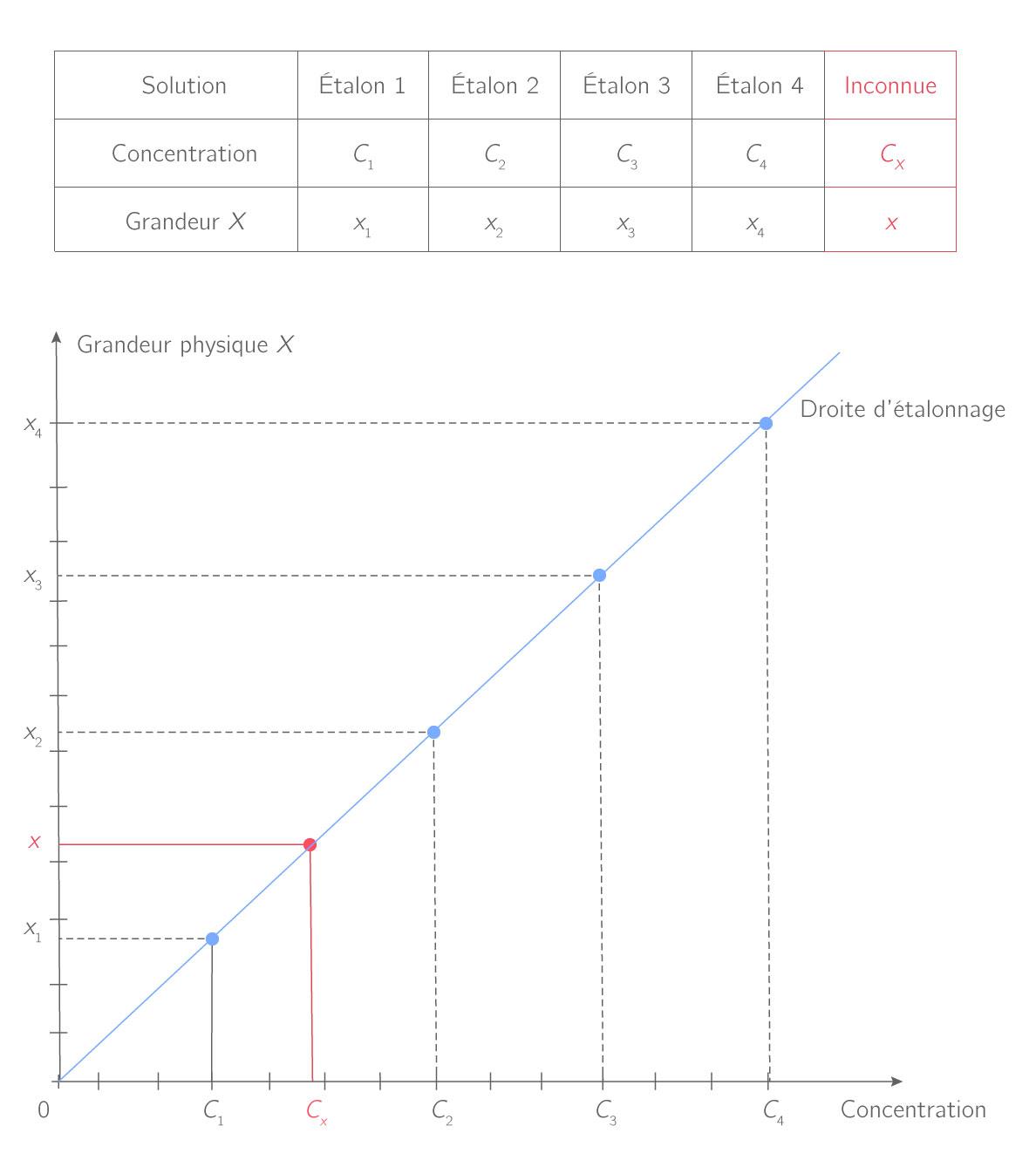 Droite d'étalonnage de la grandeur physique X en fonction de la concentration C