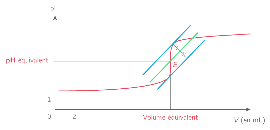 Méthode des tangentes lors d'un dosage acido-basique suivi par pHmétrie