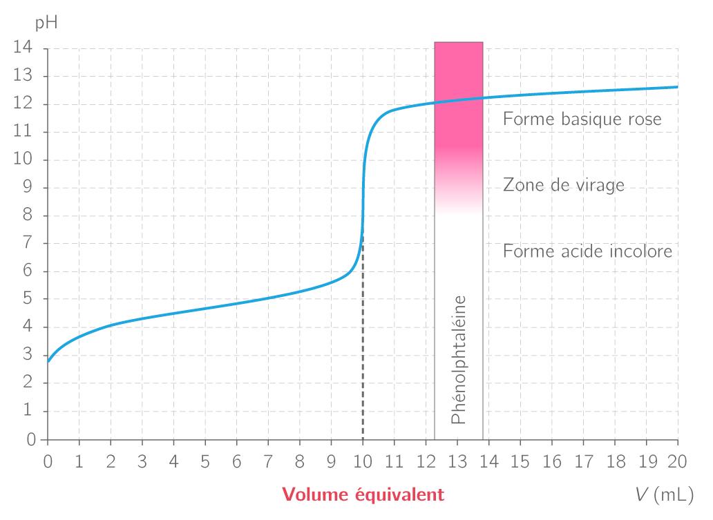 Virage d'un indicateur coloré lors d'un dosage acido-basique suivi par pHmétrie