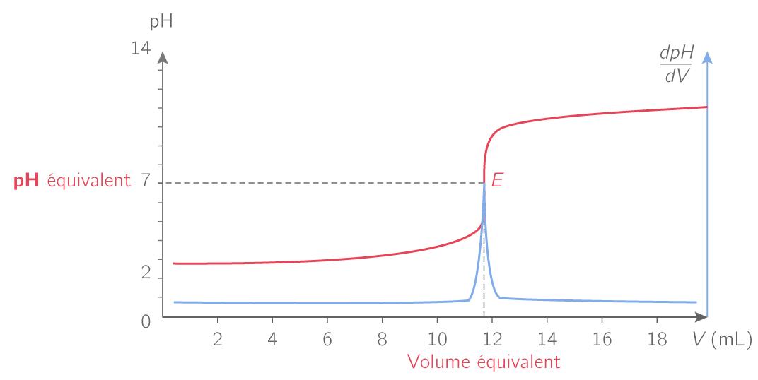 Méthode de la dérivée lors d'un dosage acido-basique suivi par pHmétrie