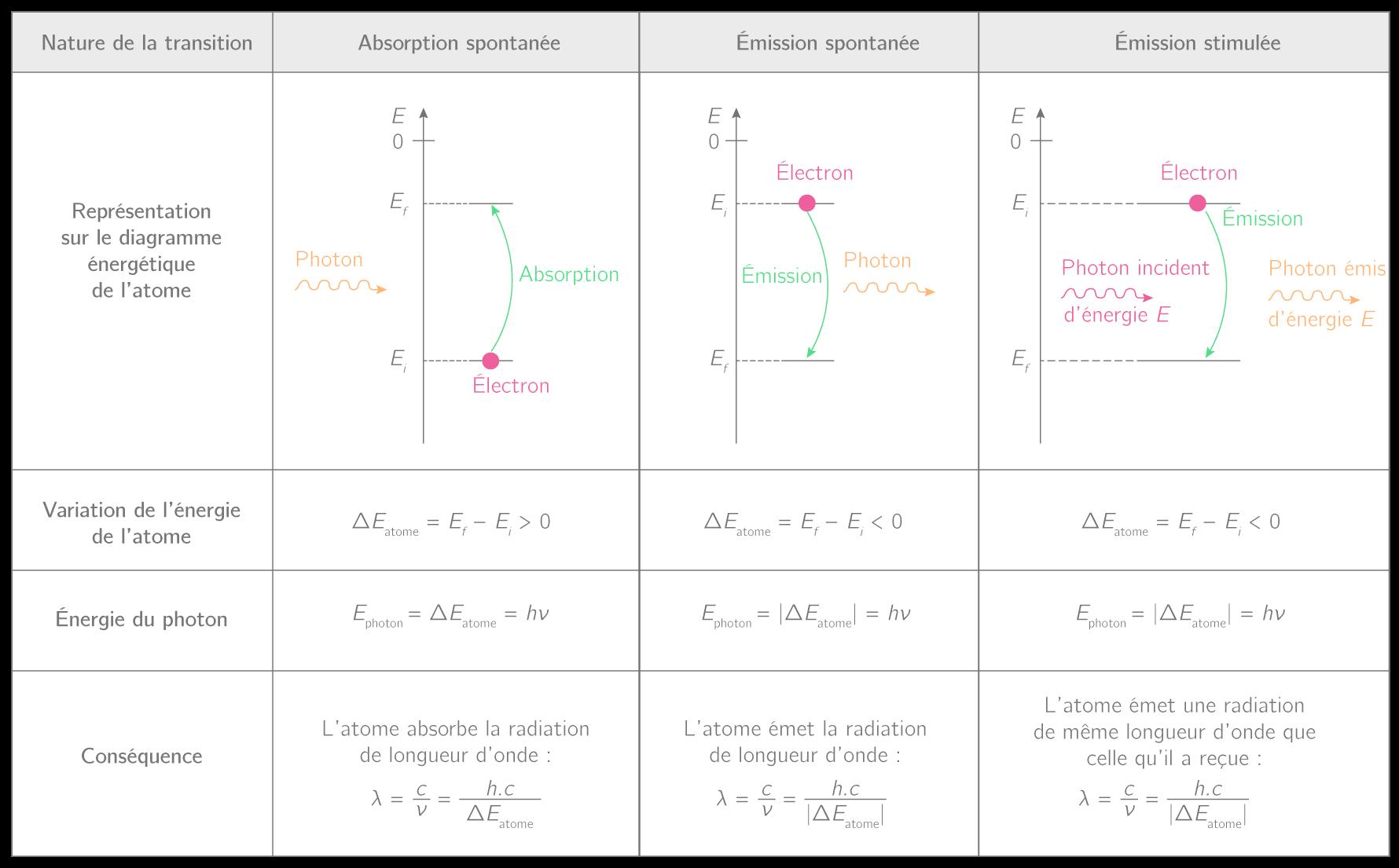 Récapitulatif des différents phénomènes d'absorption et d'émission