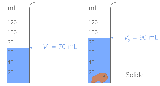 Mesure du volume d'un solide