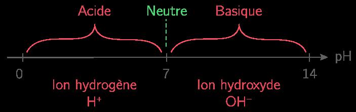 Lien entre pH et ions hydrogène et hydroxyde