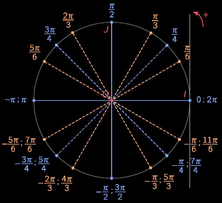 cours trigonometrie seconde