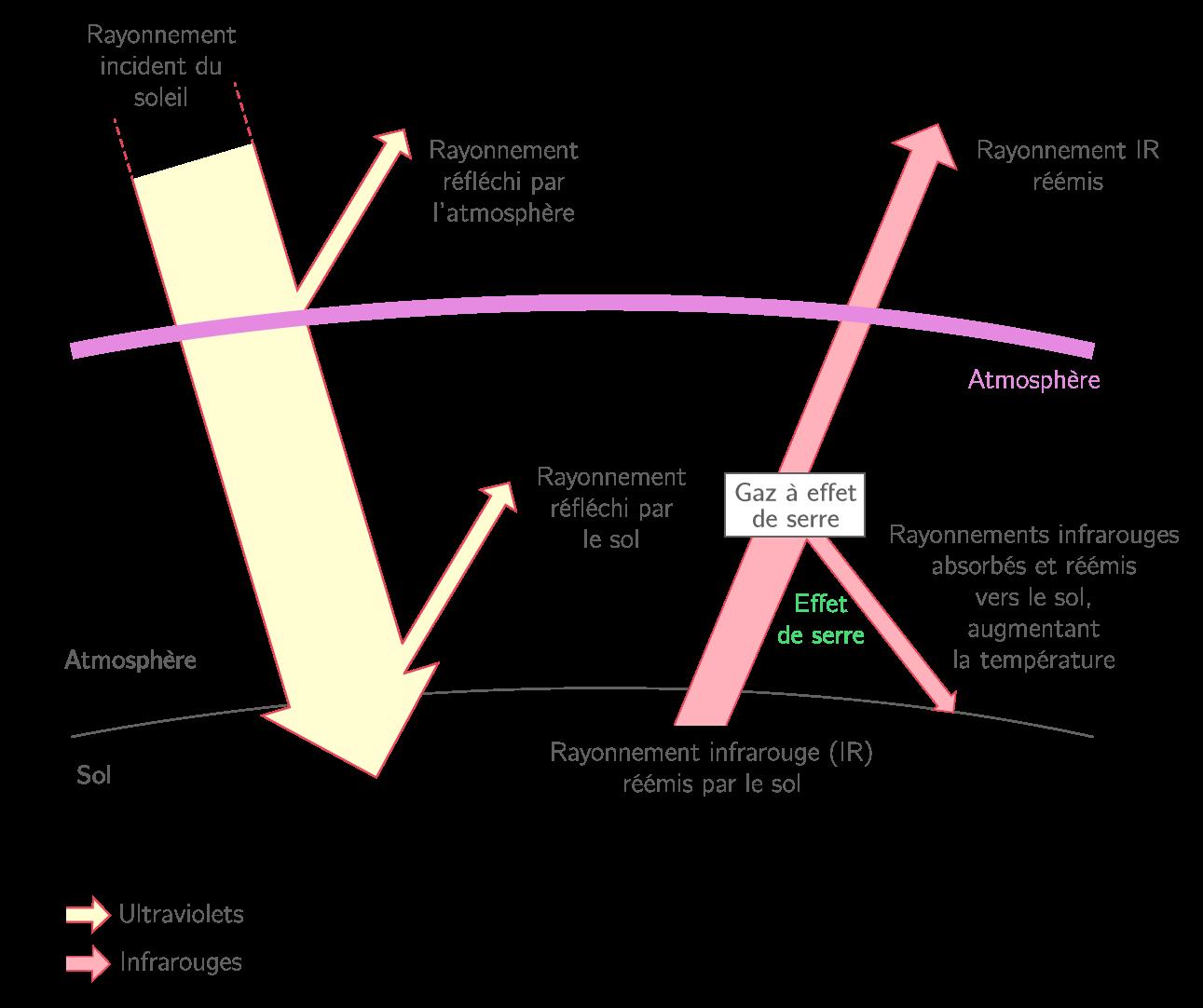 Schéma de l'effet de serre