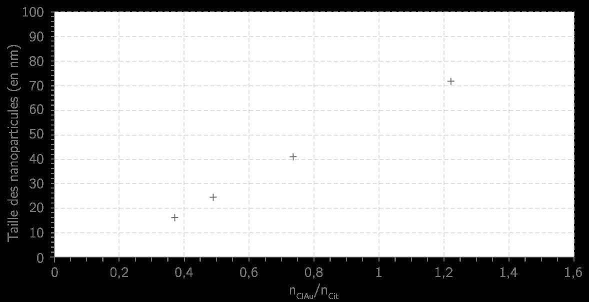 Taille des nanoparticules en fonction du rapport entre la quantité de matière initiale d'ions tétrachloroaurate et la quantité initiale d'ions citrate