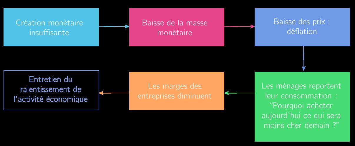La Monnaie Et Le Financement De L Economie 1es Cours Sciences
