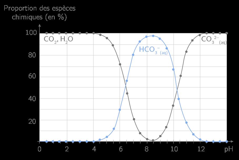 Eau Et Contr U00f4le Qualit U00e9 - Ts - Exercice Type Bac Physique-chimie