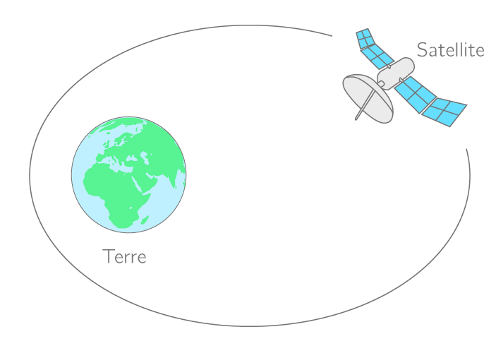 trajectoire satellite