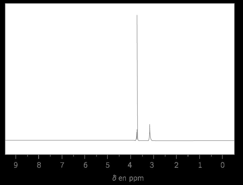 Figure 1 : Spectre de RMN du proton