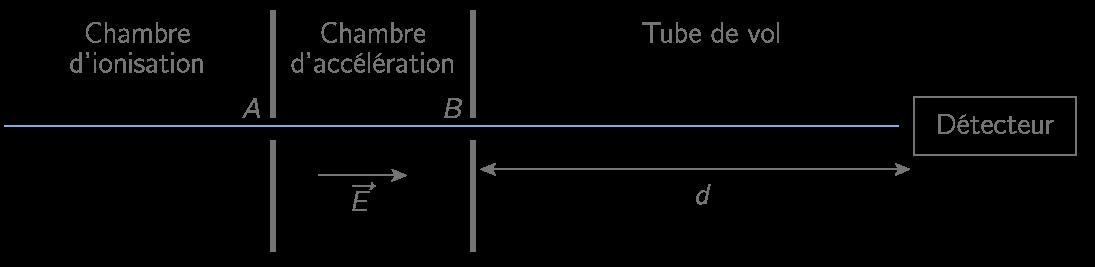 Figure 2 : Schéma de principe du spectromètre à temps de vol