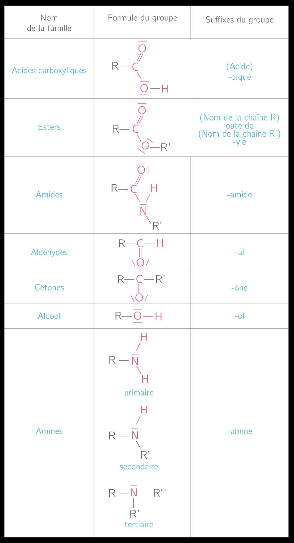 les compos s organiques cours physique chimie kartable